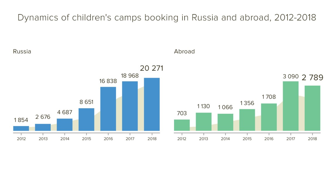 incamp.ru booking stat 2012 - 2018