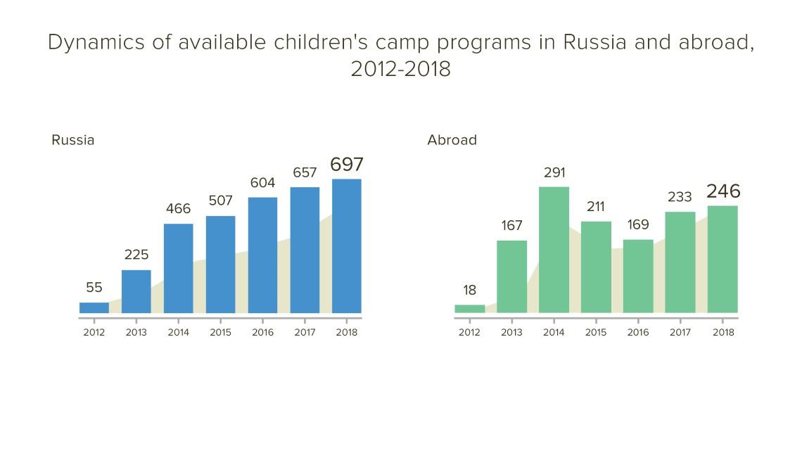 incamp.ru stat by camps