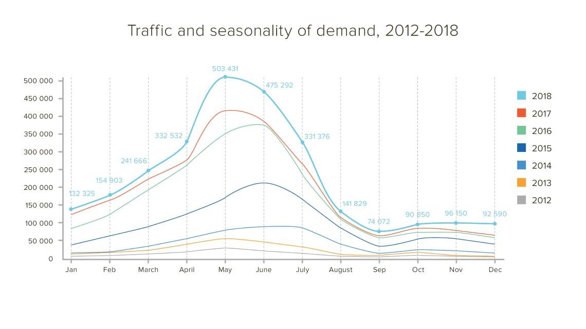 incamp.ru traffic stat