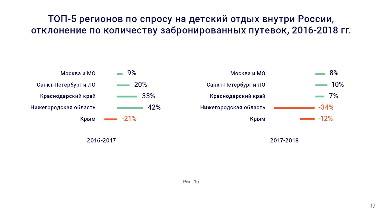 Статистика incamp.ru